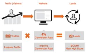 web development in houston destiny marketing solutions