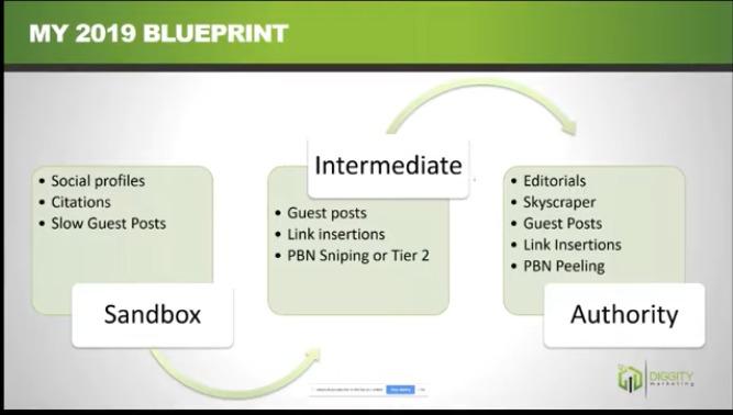 link building blueprint houston seo agency destiny marketing solutions