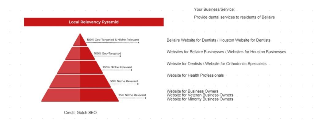 relevancy trust flow link building houston seo destiny marketing solutions