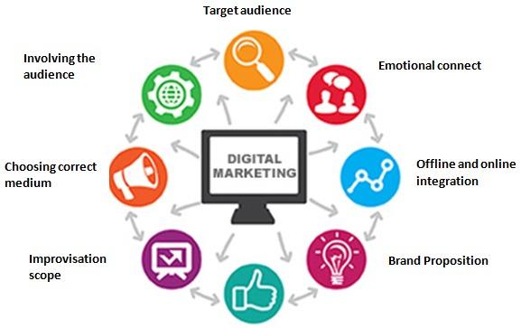 Digital marketing strategies destiny marketing solutions