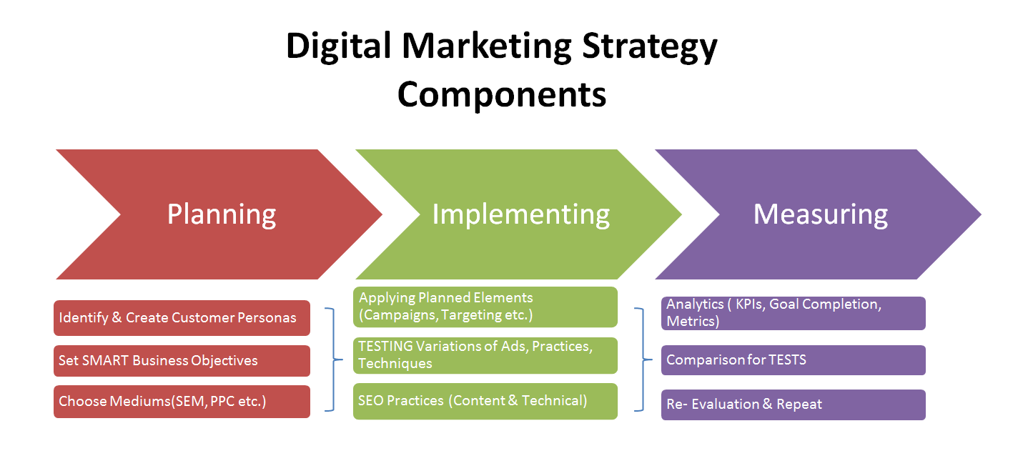 goal of any digital strategy for any business destiny marketing solutions