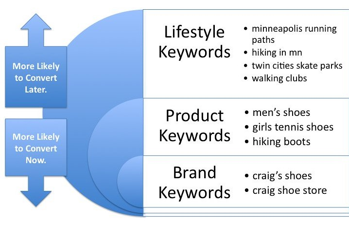 keyword research services destiny marketing solutions