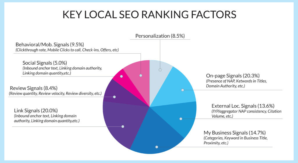 local key factors of seo destiny marketing solutions