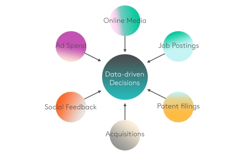 ability to make data-driven decisions destiny marketing solutions