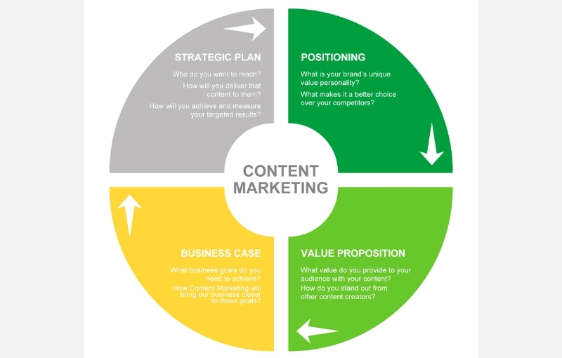 content marketing strategy destiny marketing solutions