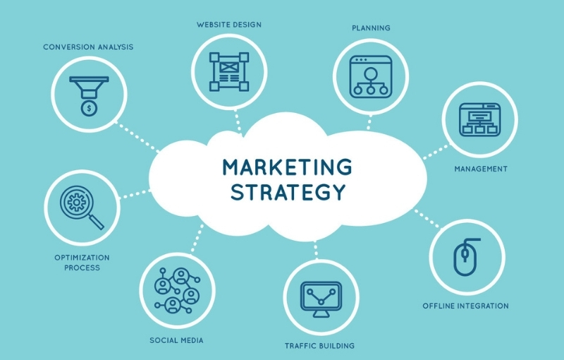 marketing strategy & services tailored for better results destiny marketing solutions