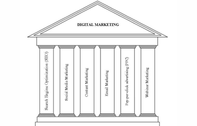 6 pillars of your digital marketing strategy destiny marketing solutions