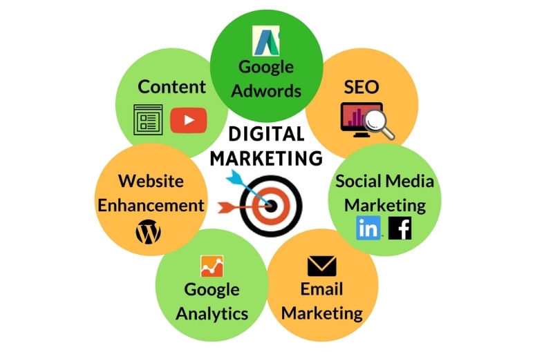 digital marketing for chicago destiny marketing solutions