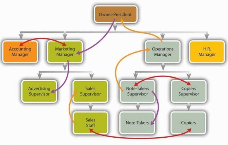 flow of communication destiny marketing solutions