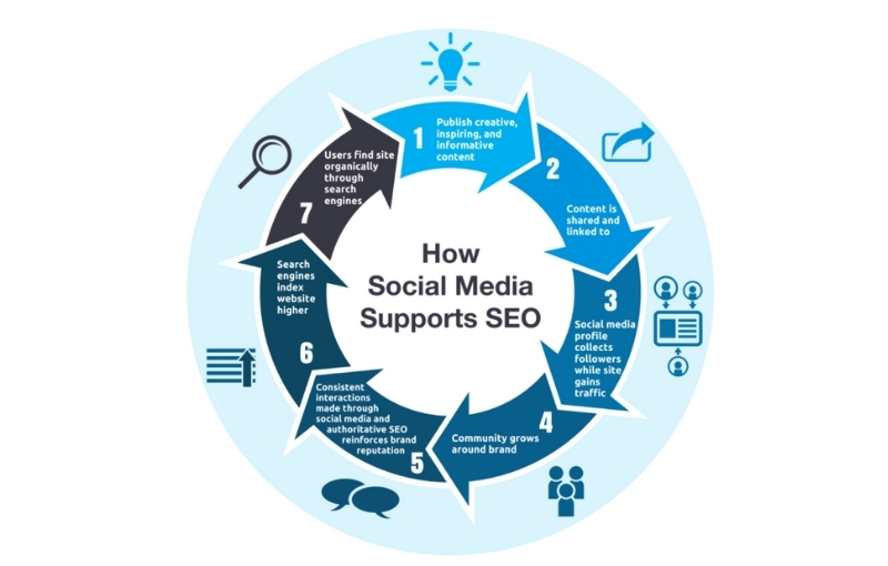 how is social media linked to seo destiny marketing solutions