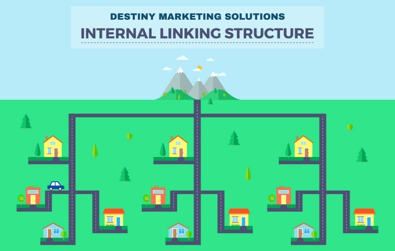 internal linking destiny marketing solutions