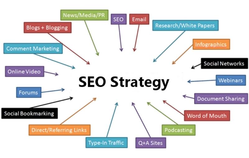 seo strategies destiny marketing solutions
